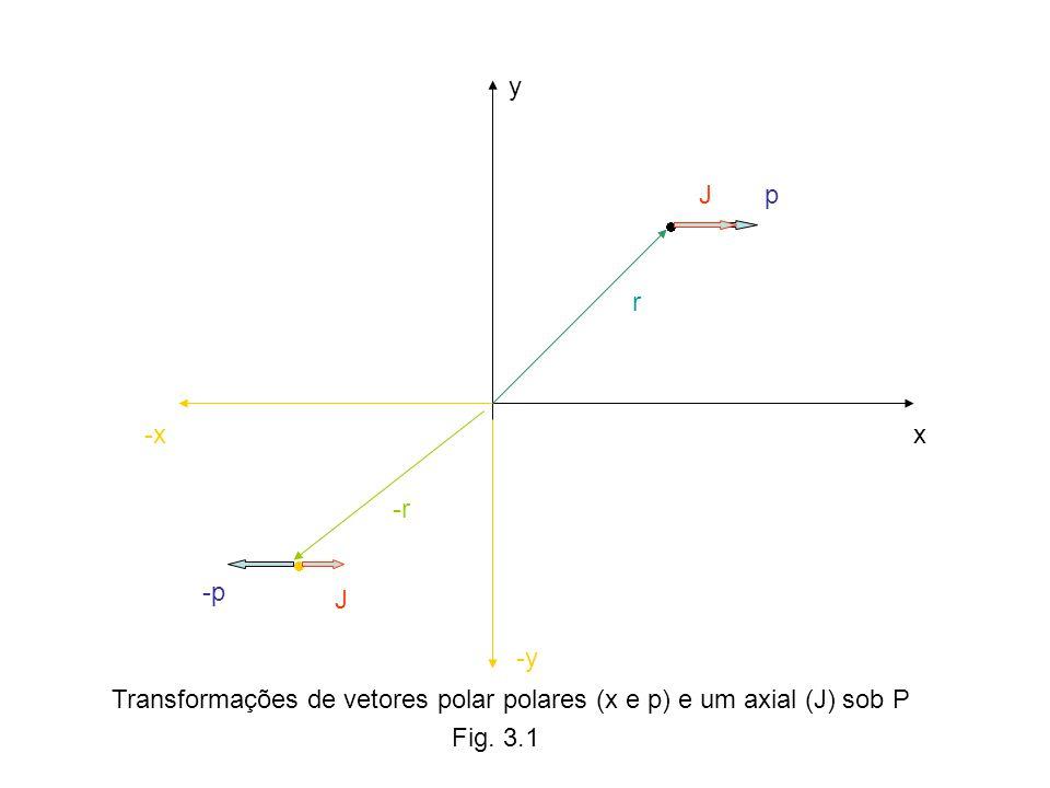 y x-x -y pJ Fig. 3.1 -p J r -r Transformações de vetores polar polares (x e p) e um axial (J) sob P