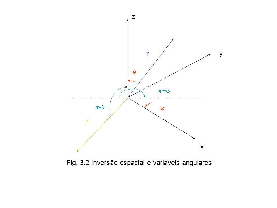 z y x r -r - + Fig. 3.2 Inversão espacial e variáveis angulares