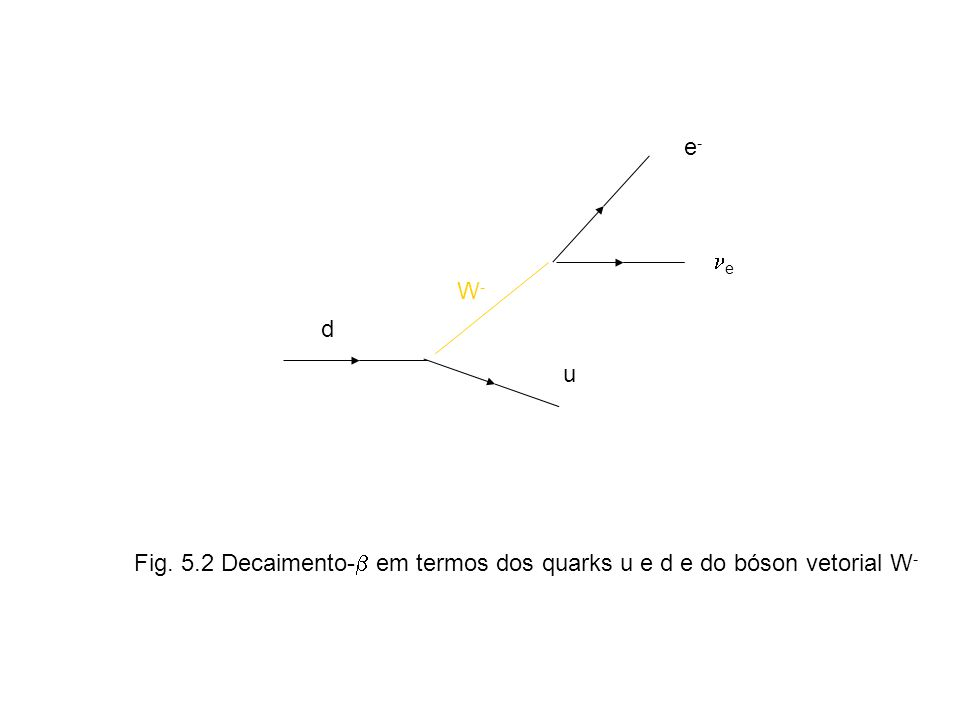 d u e-e- e W-W- Fig. 5.2 Decaimento- em termos dos quarks u e d e do bóson vetorial W -