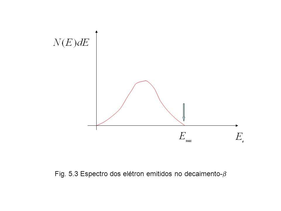 Fig. 5.3 Espectro dos elétron emitidos no decaimento-