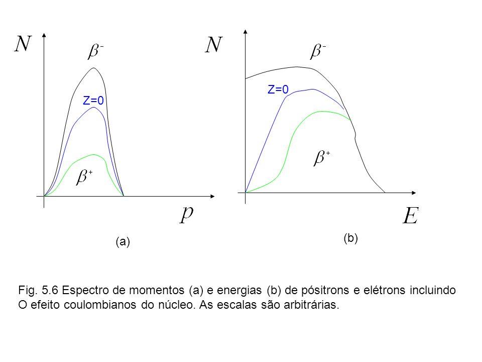 (a) (b) Z=0 Fig.