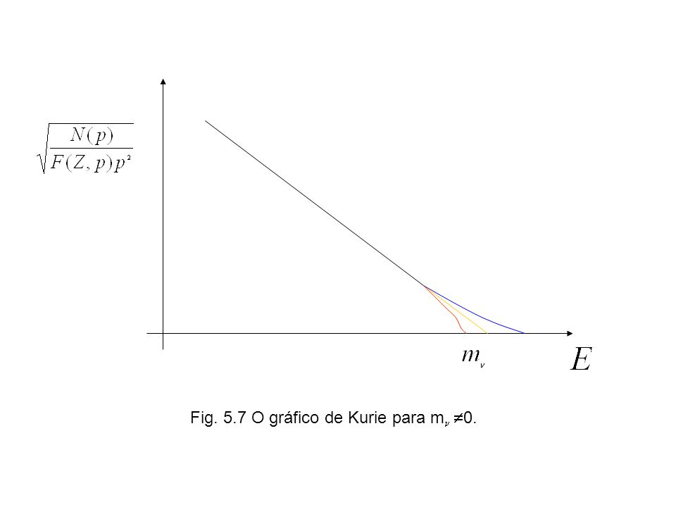 Fig. 5.7 O gráfico de Kurie para m 0.
