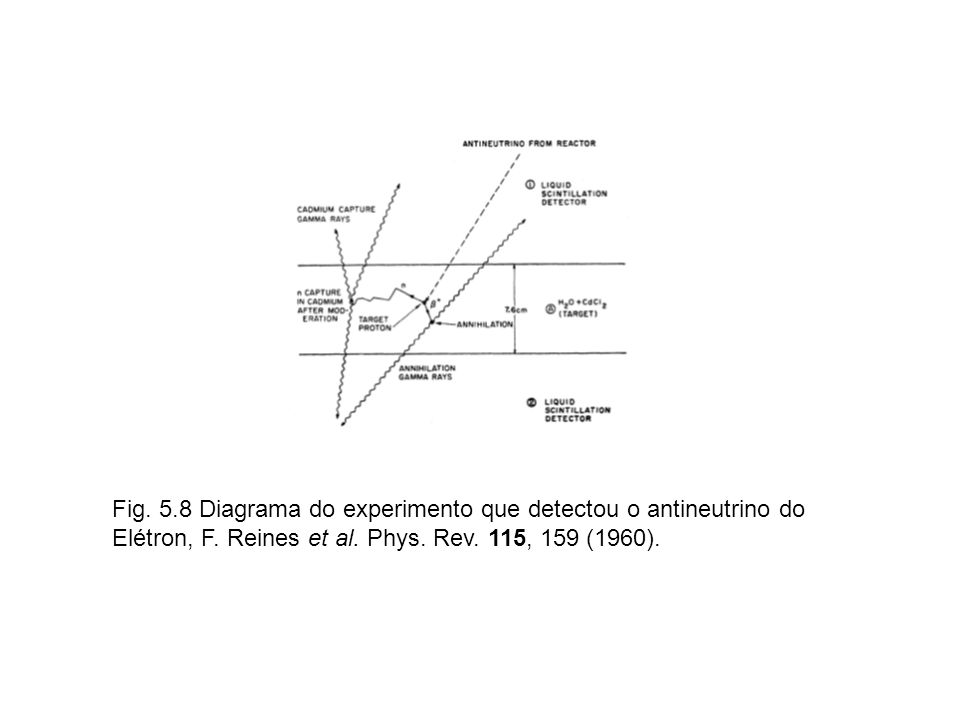 Fig. 5.8 Diagrama do experimento que detectou o antineutrino do Elétron, F.