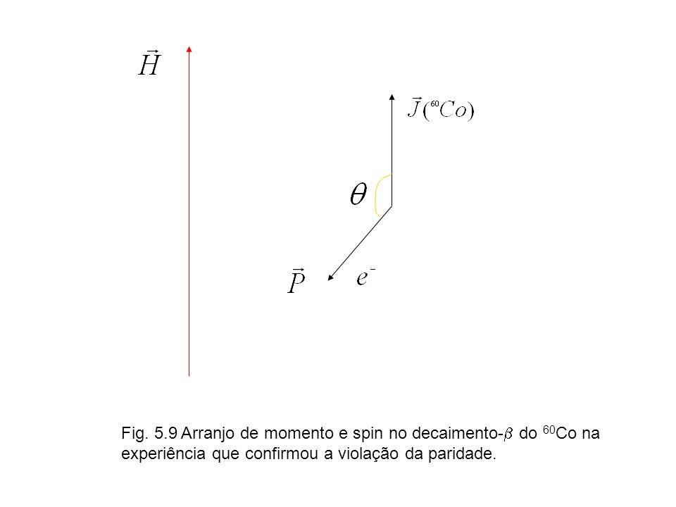 Fig. 5.9 Arranjo de momento e spin no decaimento- do 60 Co na experiência que confirmou a violação da paridade.