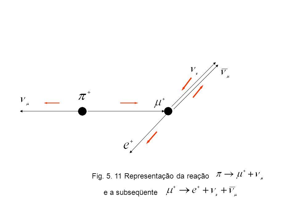 Fig. 5. 11 Representação da reação e a subseqüente