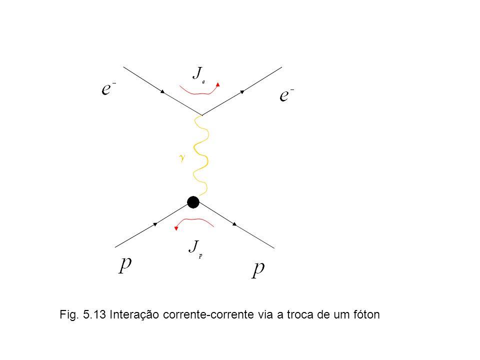 Fig. 5.13 Interação corrente-corrente via a troca de um fóton