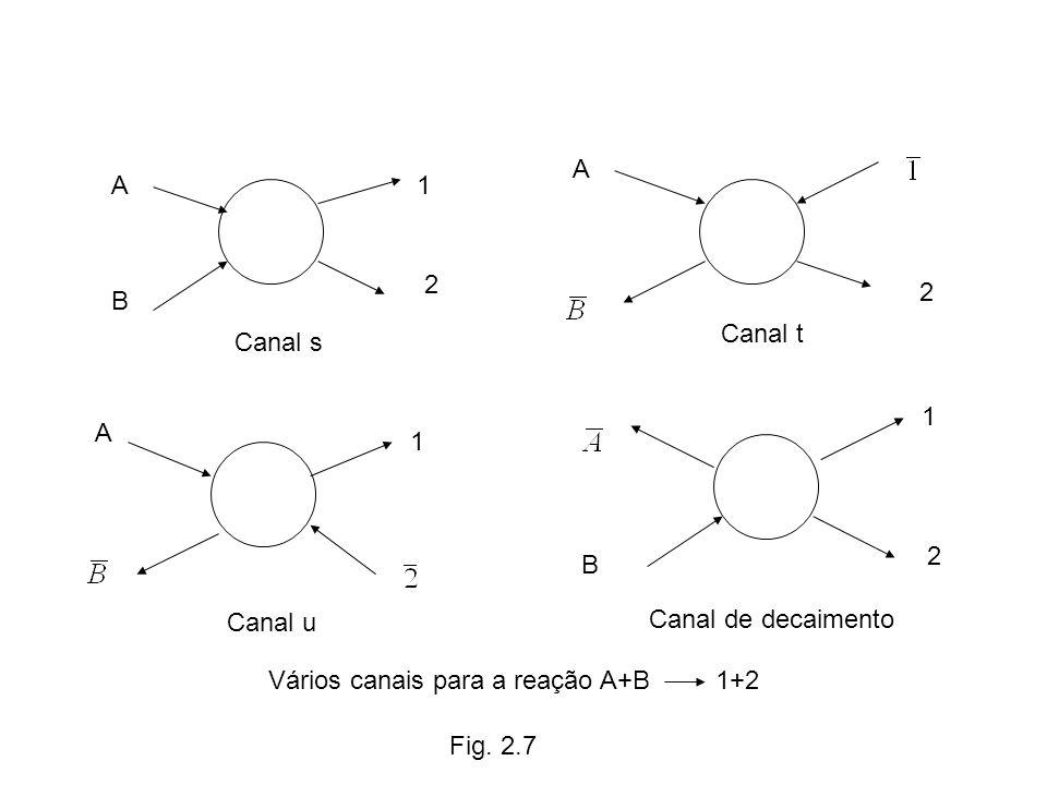 A B 1 2 Canal s A 2 Canal t A 1 Canal u B 1 2 Canal de decaimento Fig. 2.7 Vários canais para a reação A+B1+2