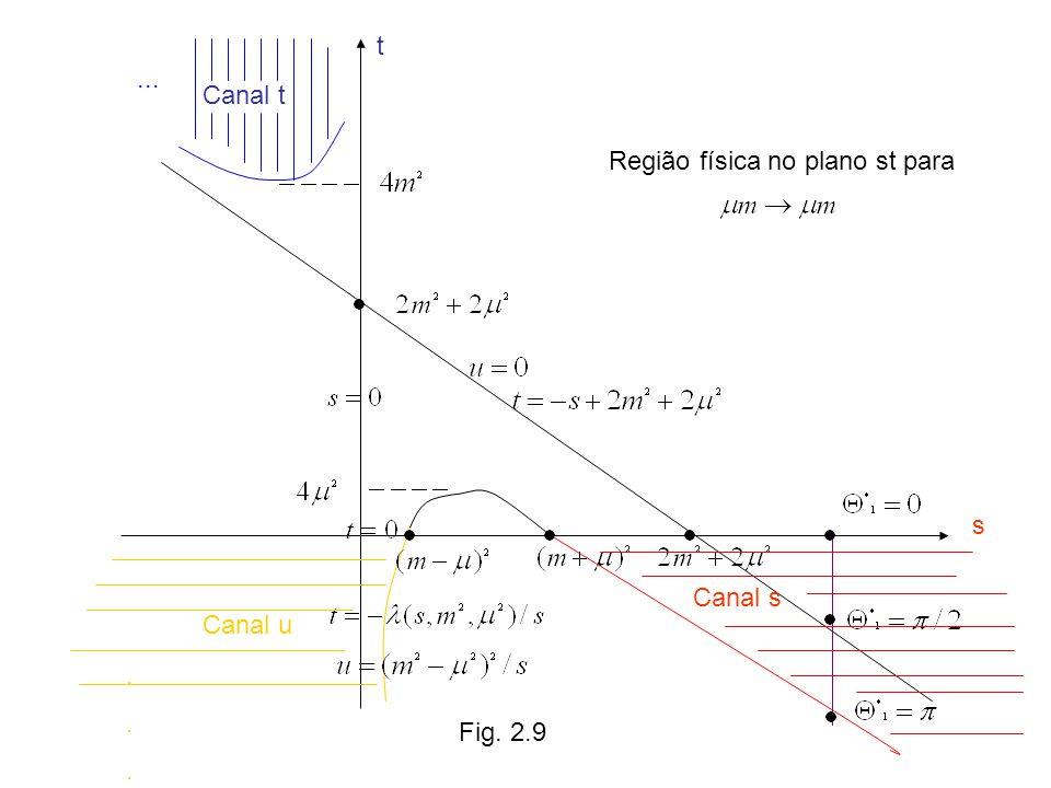 Canal t Canal u Canal s Fig. 2.10 s=0 t=0 u=0 Regiões físicas para
