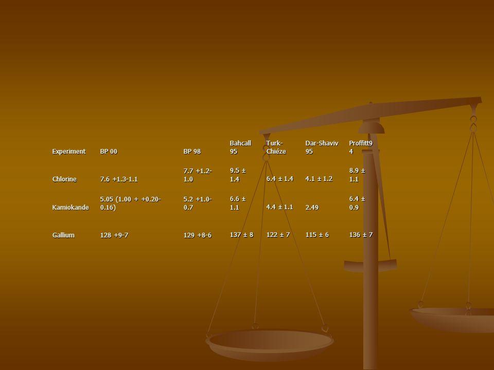 Experiment BP 00 BP 98 Bahcall 95 Turk- Chiéze Dar-Shaviv 95 Proffitt9 4 Chlorine 7.6 +1.3-1.1 7.7 +1.2- 1.0 9.5 ± 1.4 6.4 ± 1.4 4.1 ± 1.2 8.9 ± 1.1 K