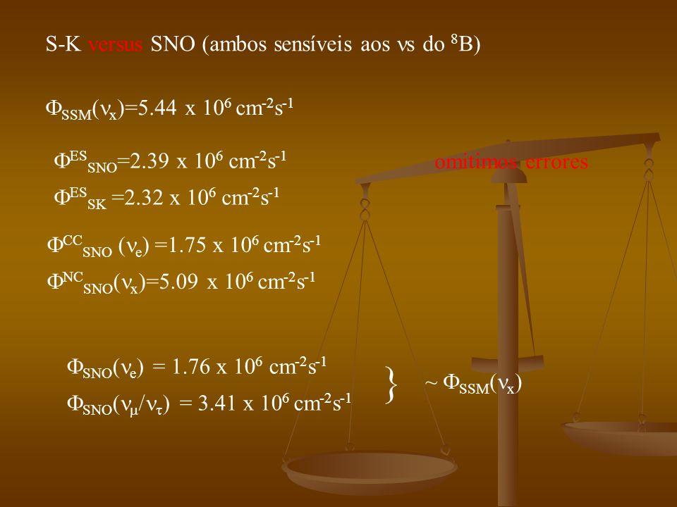 S-K versus SNO (ambos sensíveis aos s do 8 B) SSM ( x )=5.44 x 10 6 cm -2 s -1 ES SNO =2.39 x 10 6 cm -2 s -1 ES SK =2.32 x 10 6 cm -2 s -1 CC SNO ( e