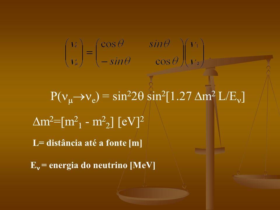 P( e ) = sin 2 2 sin 2 [1.27 m 2 L/E ] m 2 =[m 2 1 - m 2 2 ] [eV] 2 L= distância até a fonte [m] E = energia do neutrino [MeV]