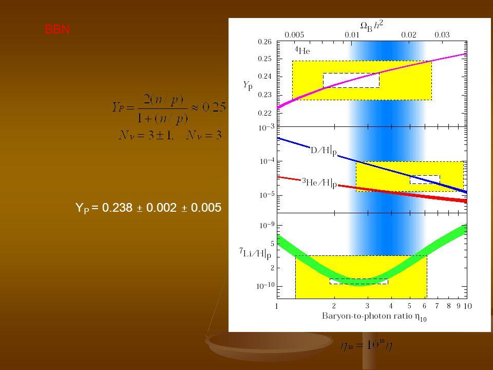 BBN Y P = 0.238 0.002 0.005