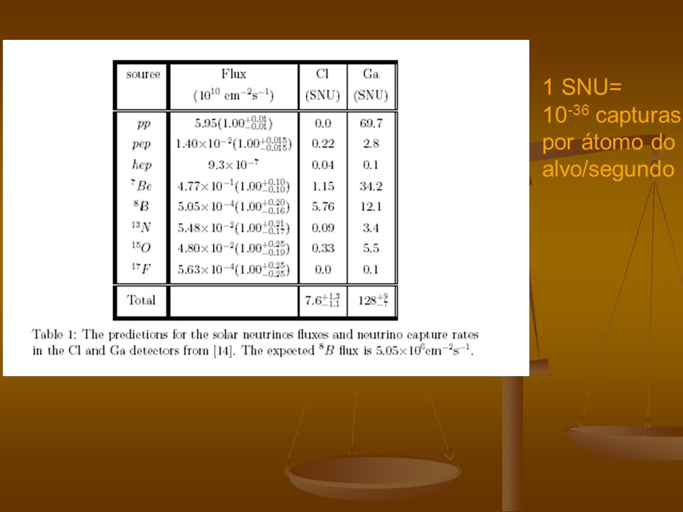Experiment BP 00 BP 98 Bahcall 95 Turk- Chiéze Dar-Shaviv 95 Proffitt9 4 Chlorine 7.6 +1.3-1.1 7.7 +1.2- 1.0 9.5 ± 1.4 6.4 ± 1.4 4.1 ± 1.2 8.9 ± 1.1 Kamiokande 5.05 (1.00 + +0.20- 0.16) 5.2 +1.0- 0.7 6.6 ± 1.1 4.4 ± 1.1 2.49 6.4 ± 0.9 Gallium 128 +9-7 129 +8-6 137 ± 8 122 ± 7 115 ± 6 136 ± 7