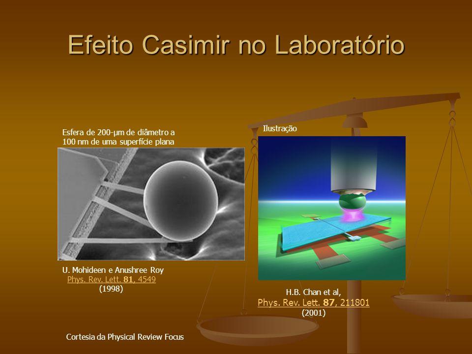 Efeito Casimir no Laboratório Esfera de 200-µm de diâmetro a 100 nm de uma superfície plana U. Mohideen e Anushree Roy Phys. Rev. Lett. 81, 4549Phys.