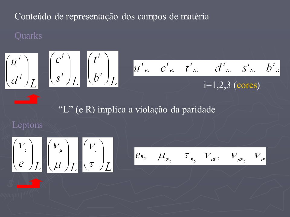 i=1,2,3 (cores) Quarks Leptons Conteúdo de representação dos campos de matéria L (e R) implica a violação da paridade