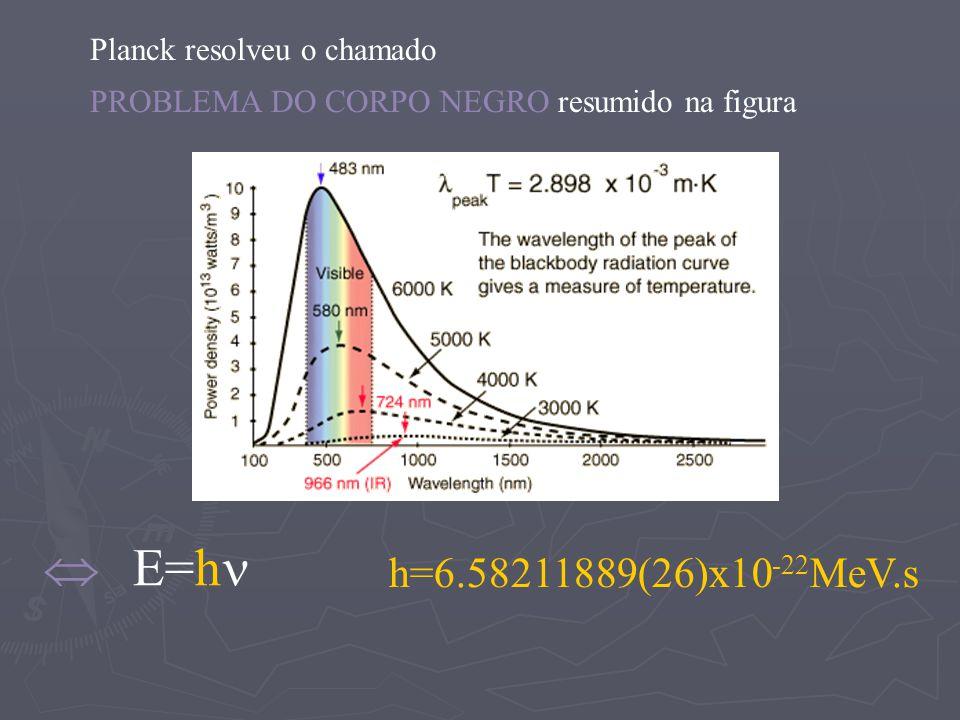 Planck resolveu o chamado PROBLEMA DO CORPO NEGRO resumido na figura E=h h=6.58211889(26)x10 -22 MeV.s