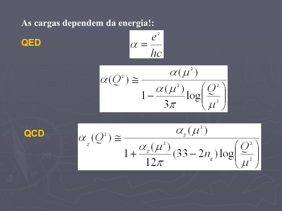 As cargas dependem da energia!: QED QCD