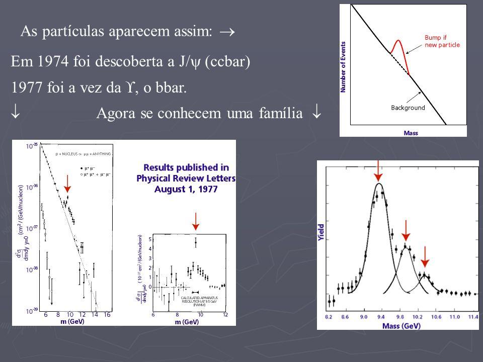 As partículas aparecem assim: Em 1974 foi descoberta a J/ (ccbar) 1977 foi a vez da, o bbar. Agora se conhecem uma família
