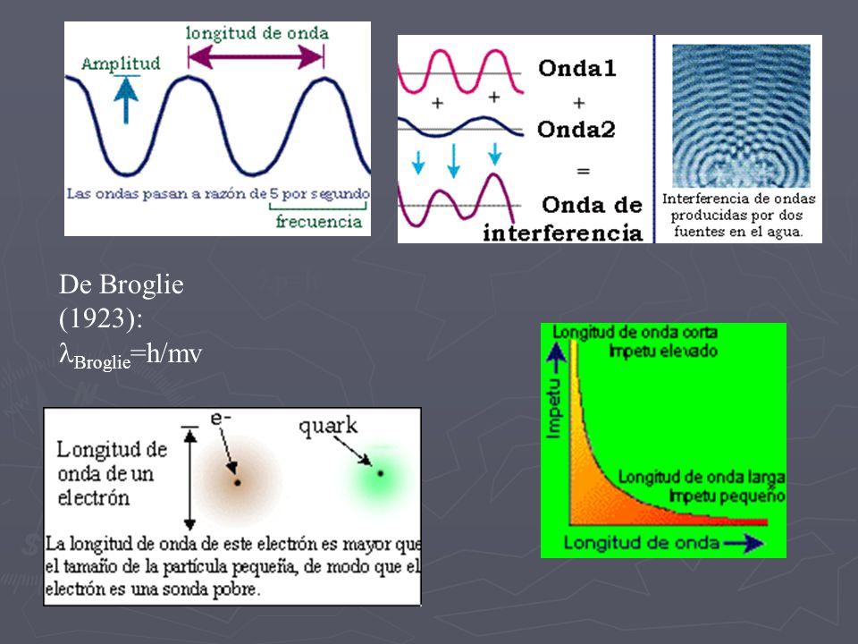 p=h De Broglie (1923): Broglie =h/mv