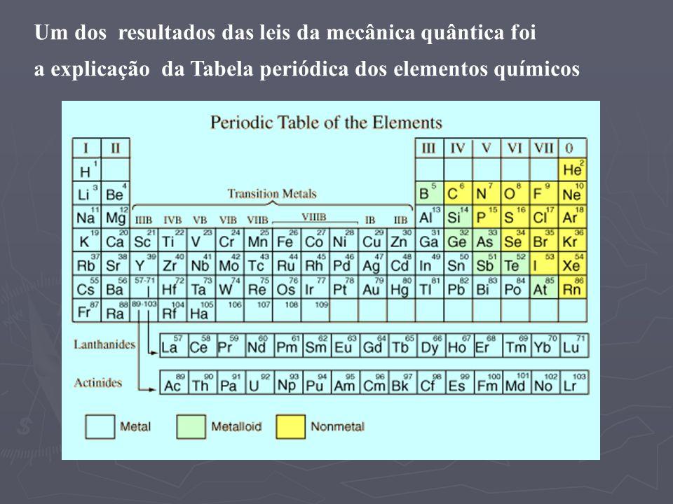 Um dos resultados das leis da mecânica quântica foi a explicação da Tabela periódica dos elementos químicos