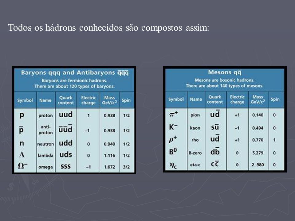 Todos os hádrons conhecidos são compostos assim: