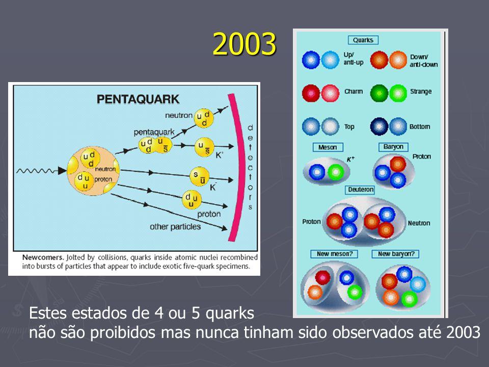2003 Estes estados de 4 ou 5 quarks não são proibidos mas nunca tinham sido observados até 2003