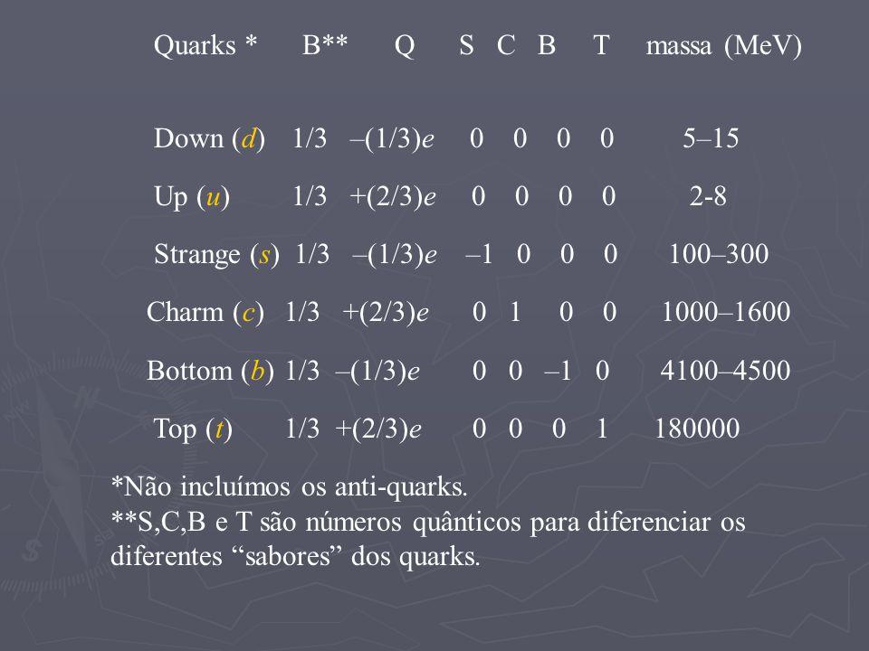 Quarks * B** Q S C B T massa (MeV) Down (d) 1/3 –(1/3)e 0 0 0 0 5–15 Up (u) 1/3 +(2/3)e 0 0 0 0 2-8 Strange (s) 1/3 –(1/3)e –1 0 0 0 100–300 Charm (c)