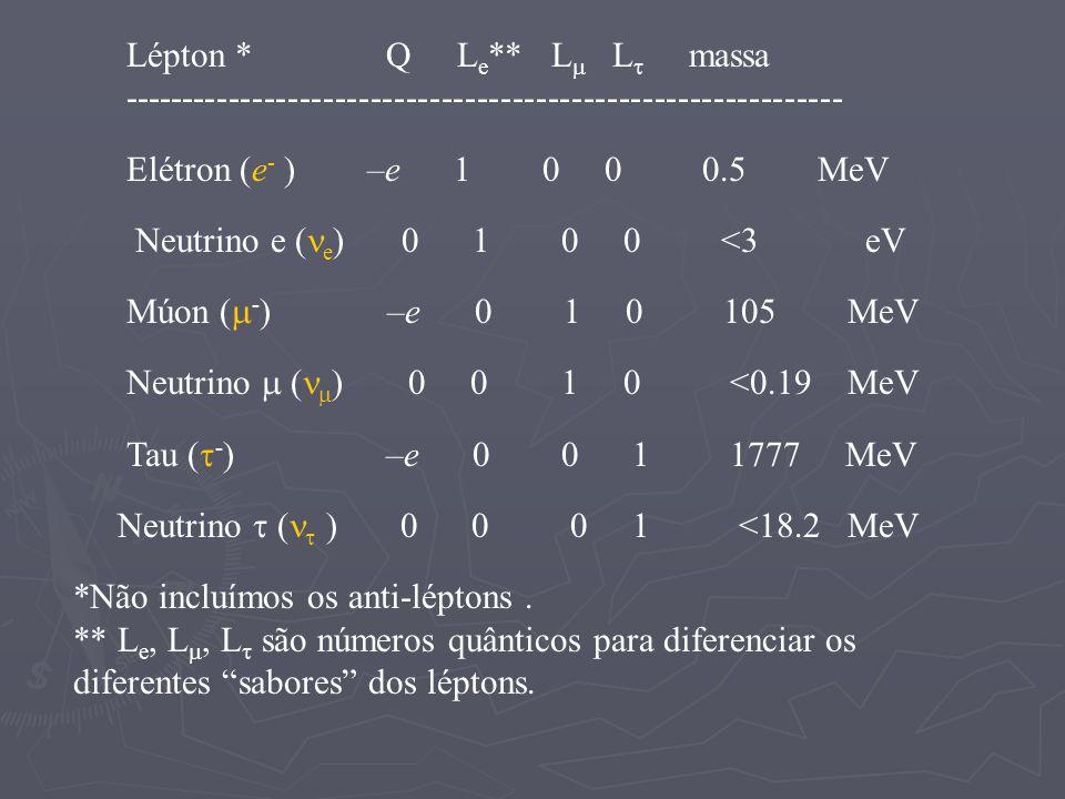 Lépton * Q L e ** L L massa ------------------------------------------------------------- Elétron (e - ) –e 1 0 0 0.5 MeV Neutrino e ( e ) 0 1 0 0 <3