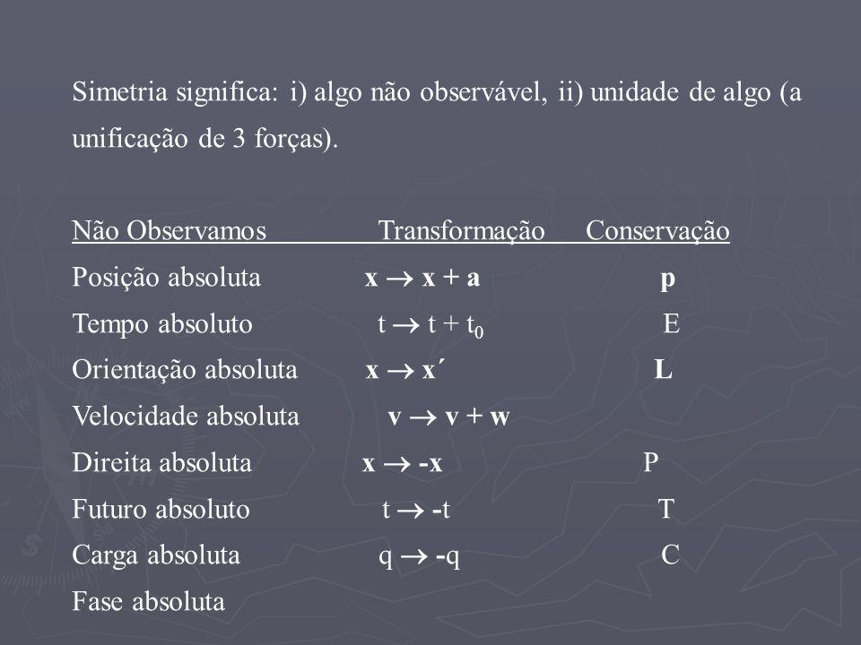 Simetria significa: i) algo não observável, ii) unidade de algo (a unificação de 3 forças). Não Observamos Transformação Conservação Posição absoluta