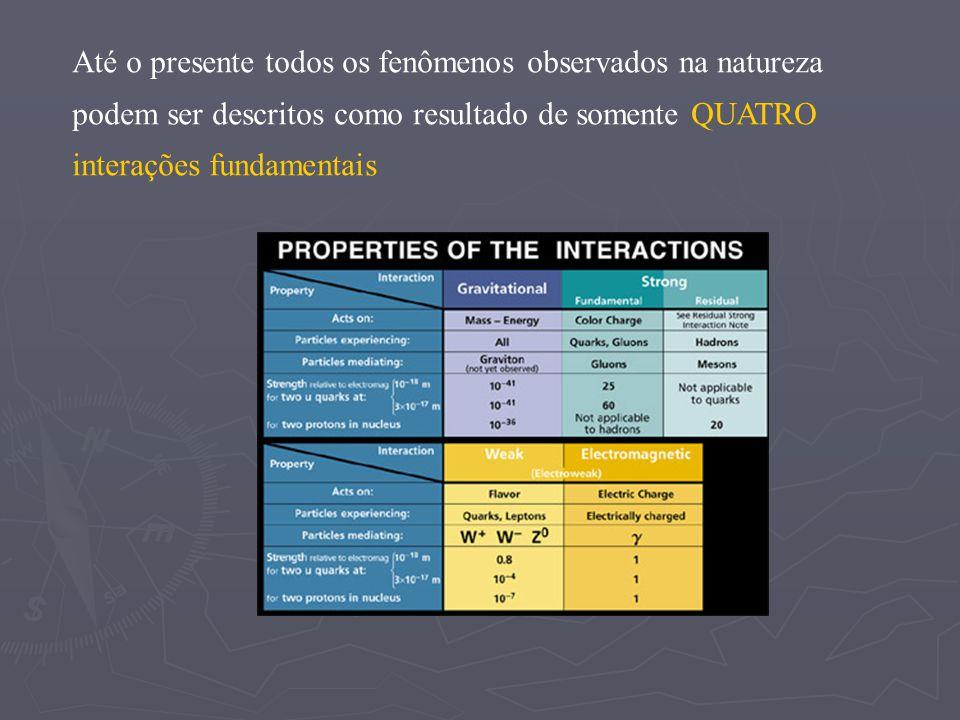 Até o presente todos os fenômenos observados na natureza podem ser descritos como resultado de somente QUATRO interações fundamentais