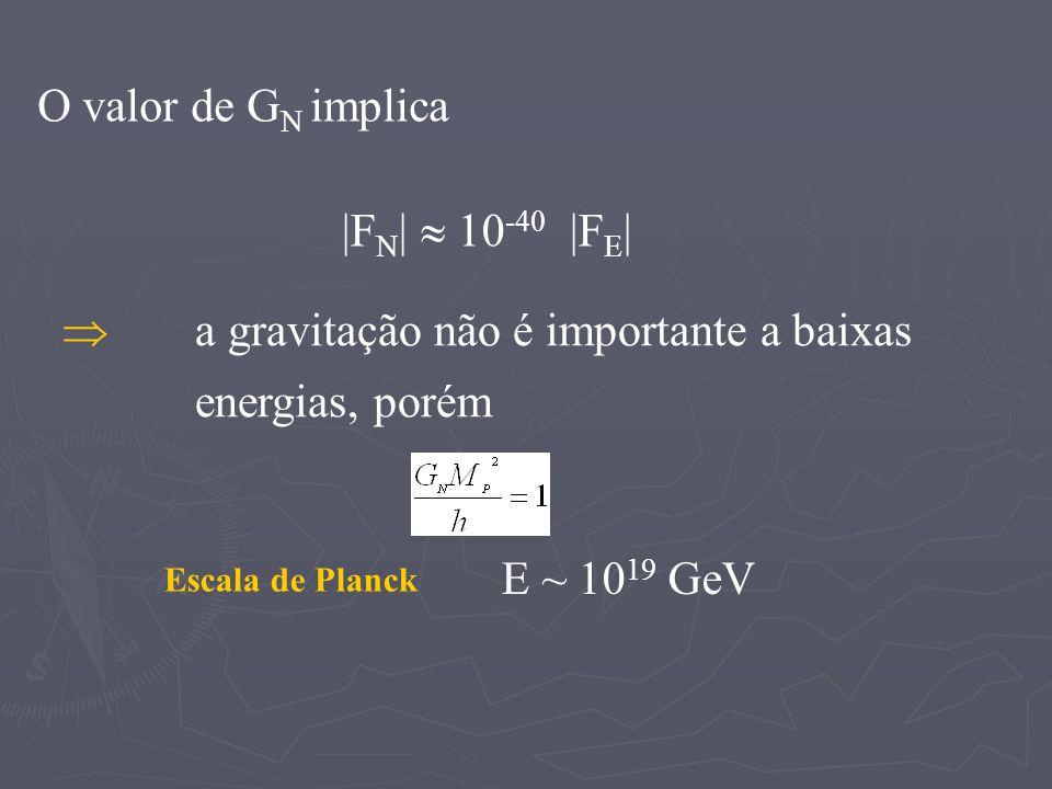Escala de Planck O valor de G N implica |F N | 10 -40 |F E | a gravitação não é importante a baixas energias, porém E ~ 10 19 GeV