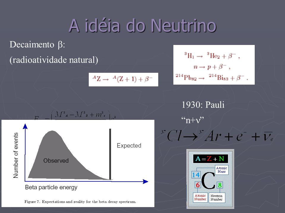 A idéia do Neutrino Decaimento : (radioatividade natural) 1930: Pauli n+