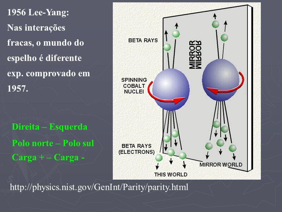 1956 Lee-Yang: Nas interações fracas, o mundo do espelho é diferente exp. comprovado em 1957. http://physics.nist.gov/GenInt/Parity/parity.html Direit