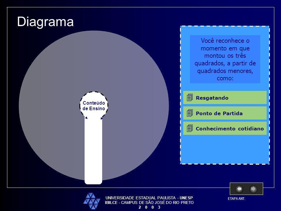 UNIVERSIDADE ESTADUAL PAULISTA - UNESP IBILCE - CAMPUS DE SÃO JOSÉ DO RIO PRETO 2 0 0 3 Diagrama Conteúdo de Ensino Você reconhece o momento em que mo
