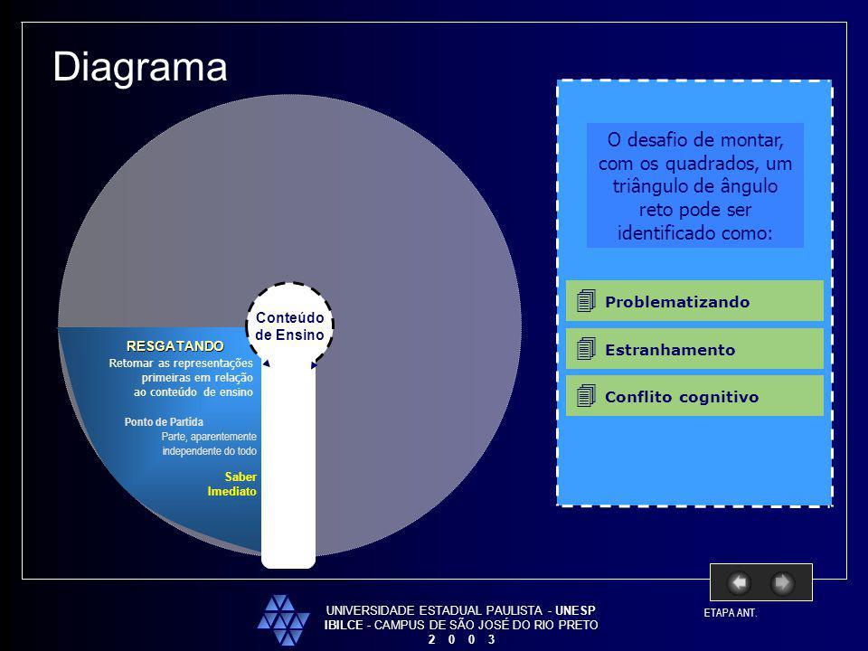 UNIVERSIDADE ESTADUAL PAULISTA - UNESP IBILCE - CAMPUS DE SÃO JOSÉ DO RIO PRETO 2 0 0 3 Conteúdo de Ensino Diagrama RESGATANDO Retomar as representaçõ