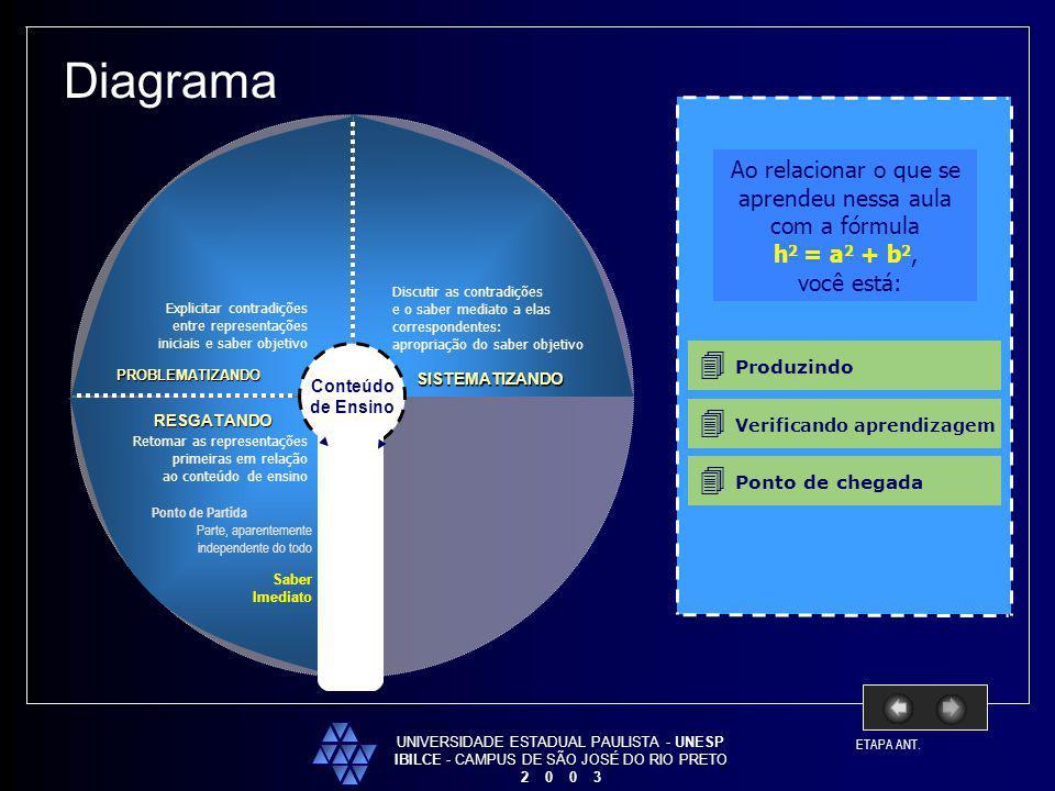 UNIVERSIDADE ESTADUAL PAULISTA - UNESP IBILCE - CAMPUS DE SÃO JOSÉ DO RIO PRETO 2 0 0 3 Conteúdo de Ensino Diagrama RESGATANDO PROBLEMATIZANDO SISTEMA