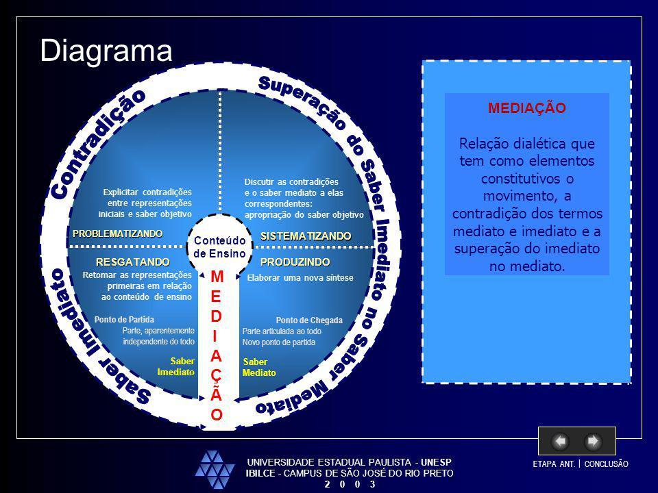 UNIVERSIDADE ESTADUAL PAULISTA - UNESP IBILCE - CAMPUS DE SÃO JOSÉ DO RIO PRETO 2 0 0 3 Conteúdo de Ensino Diagrama RESGATANDO PROBLEMATIZANDO PRODUZI
