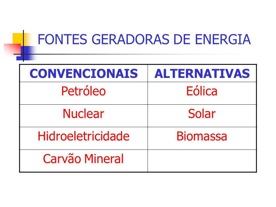 FONTES GERADORAS DE ENERGIA CONVENCIONAISALTERNATIVAS PetróleoEólica NuclearSolar HidroeletricidadeBiomassa Carvão Mineral