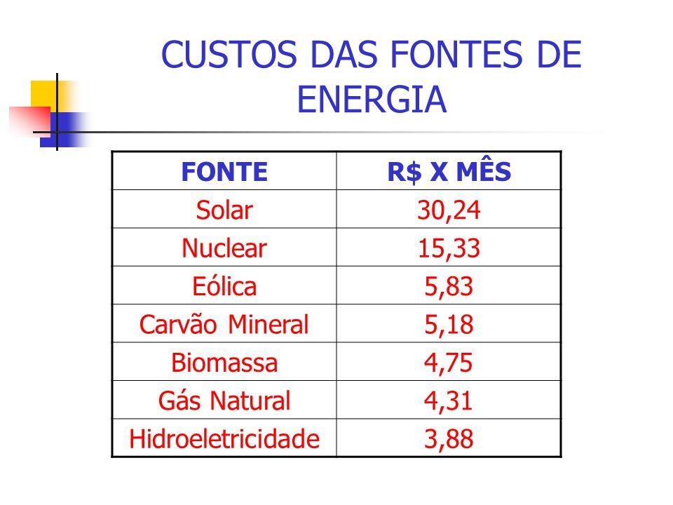 HIDROELÉTRICAS Energia Potencial Energia Mecânica Energia Elétrica