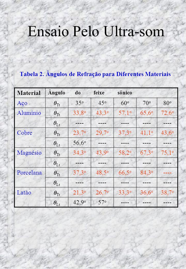 Ensaio Pelo Ultra-som Tabela 2.