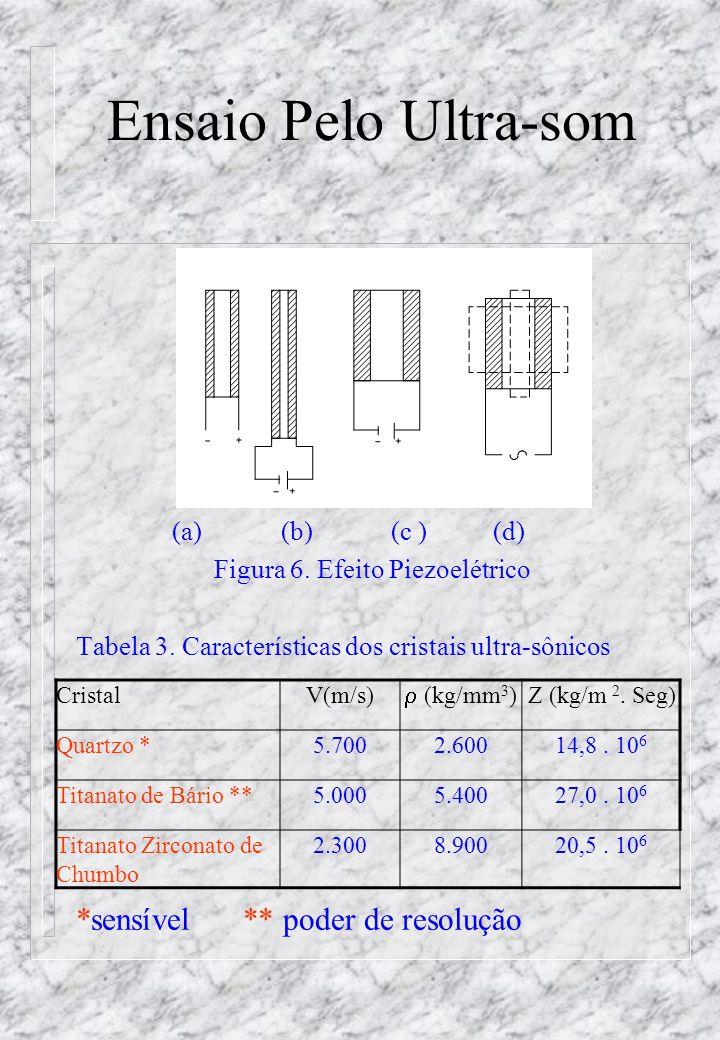 Ensaio Pelo Ultra-som (a) (b) (c ) (d) Figura 6.Efeito Piezoelétrico Tabela 3.