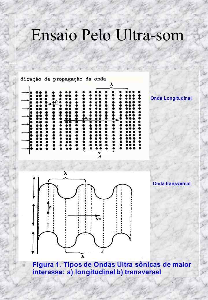 Ensaio Pelo Ultra-som Onda Longitudinal Onda transversal n Figura 1.