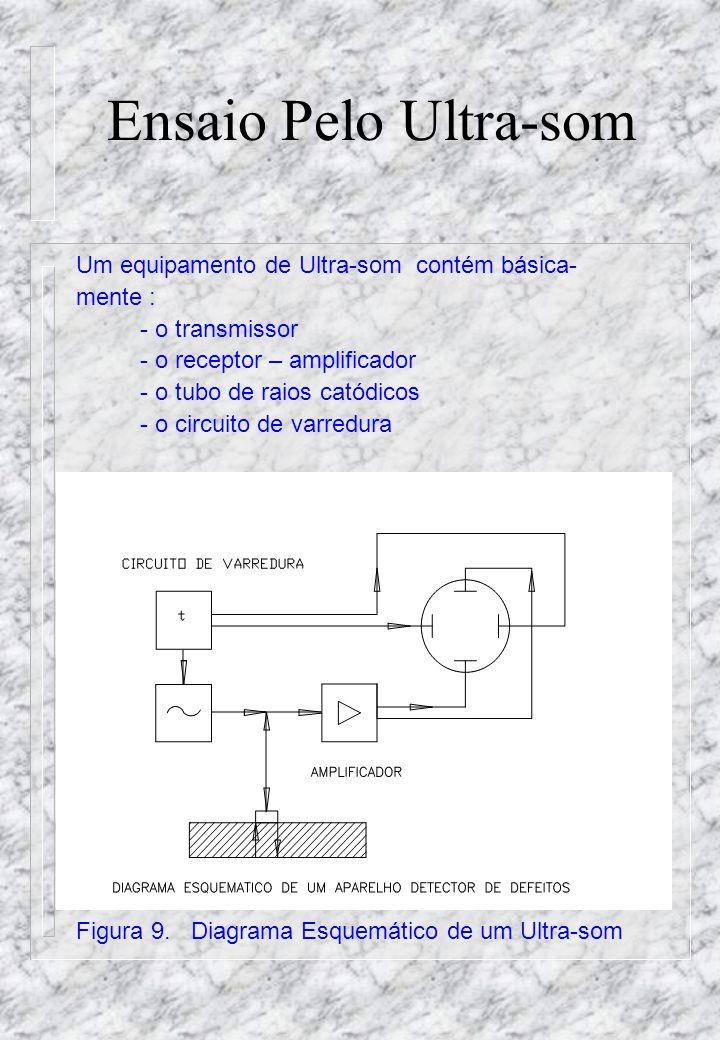 Ensaio Pelo Ultra-som Um equipamento de Ultra-som contém básica- mente : - o transmissor - o receptor – amplificador - o tubo de raios catódicos - o circuito de varredura Figura 9.