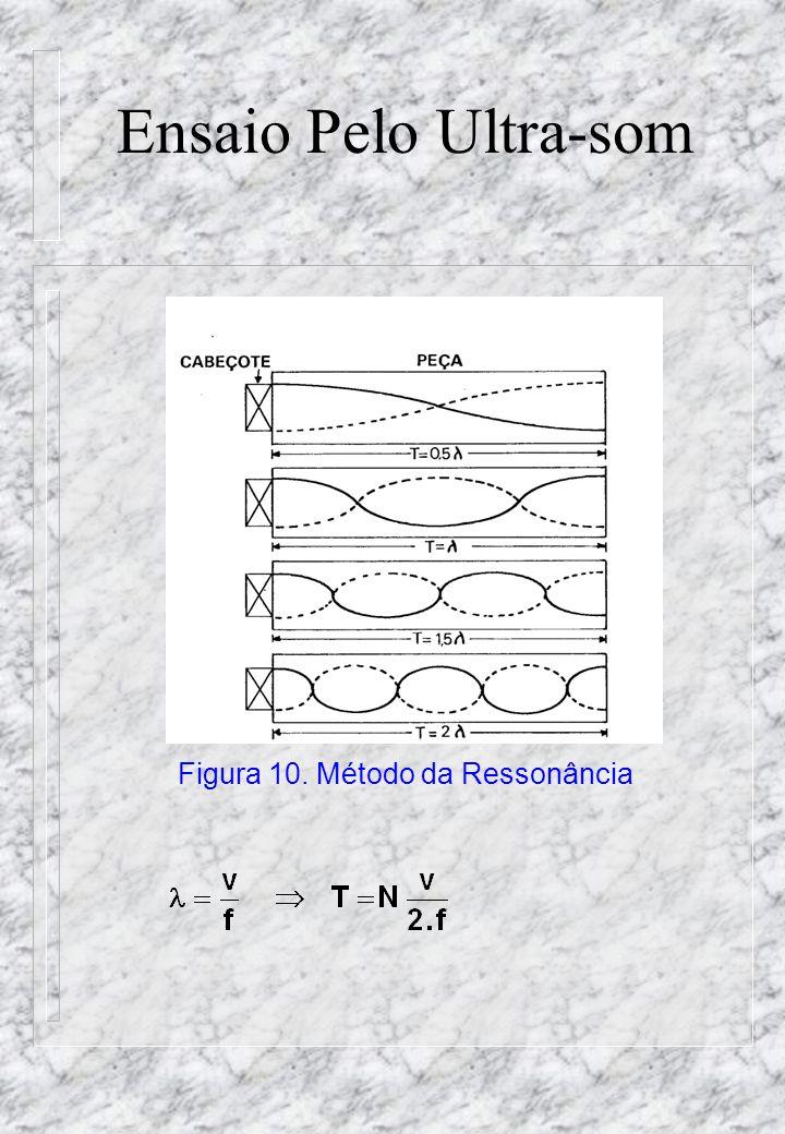 Ensaio Pelo Ultra-som Figura 10. Método da Ressonância