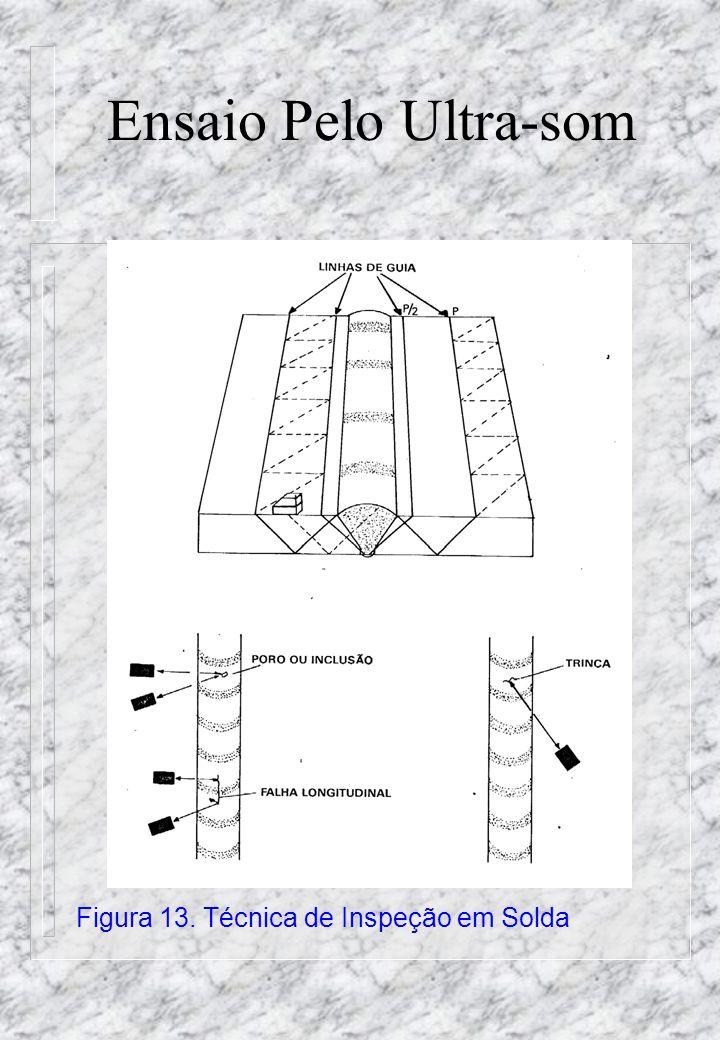Ensaio Pelo Ultra-som Figura 13. Técnica de Inspeção em Solda