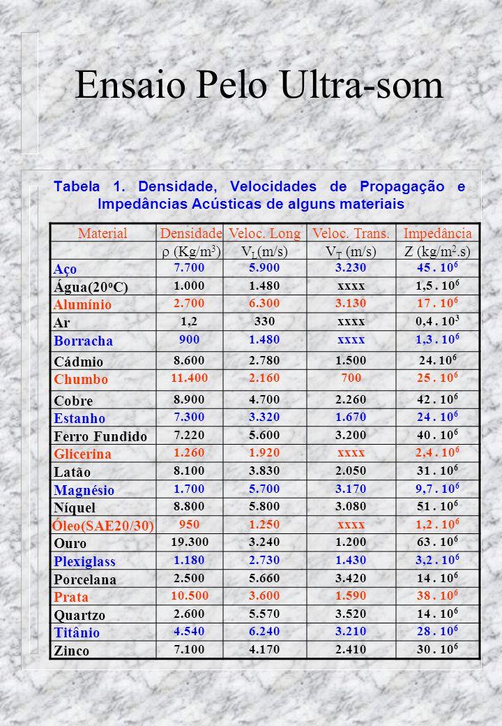 Ensaio Pelo Ultra-som Tabela 1.