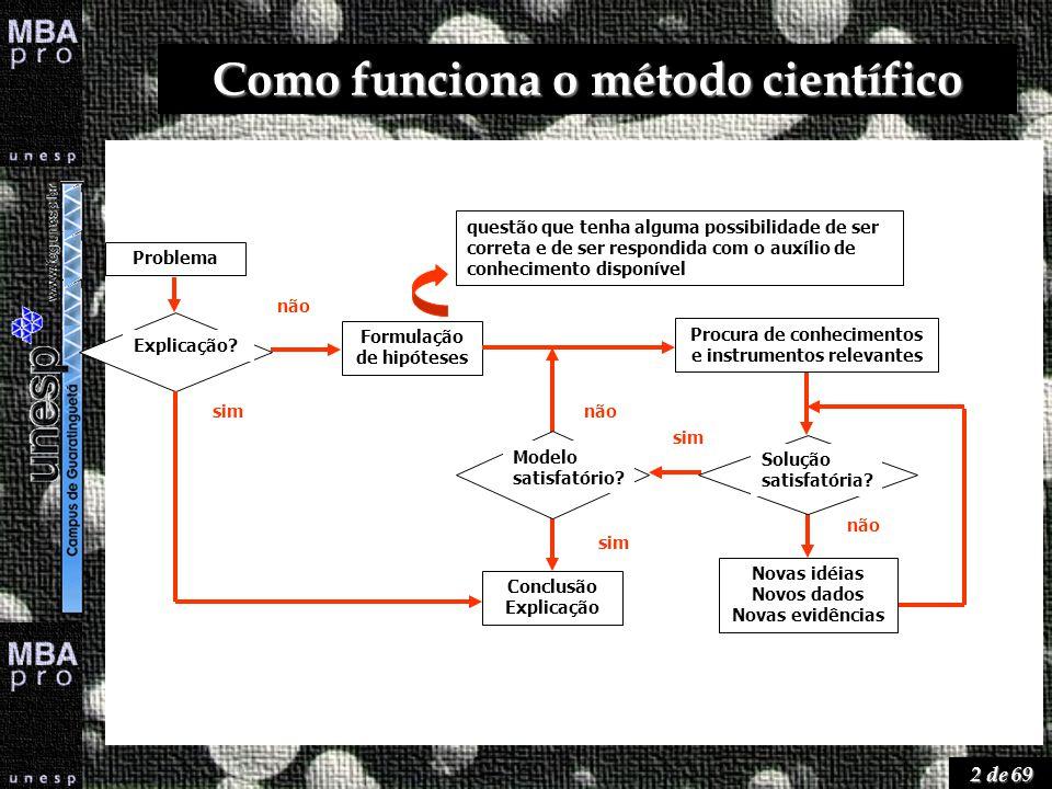 3 de 69 Como funciona… Observação / Experimentação (coleta de dados sobre o fenômeno) Tese (comprovação do conhecimento) Modelo (representação do conhecimento) Predição (nova pressuposição sobre o conhecimento) Hipótese / Problema (uma pressuposição sobre o conhecimento)