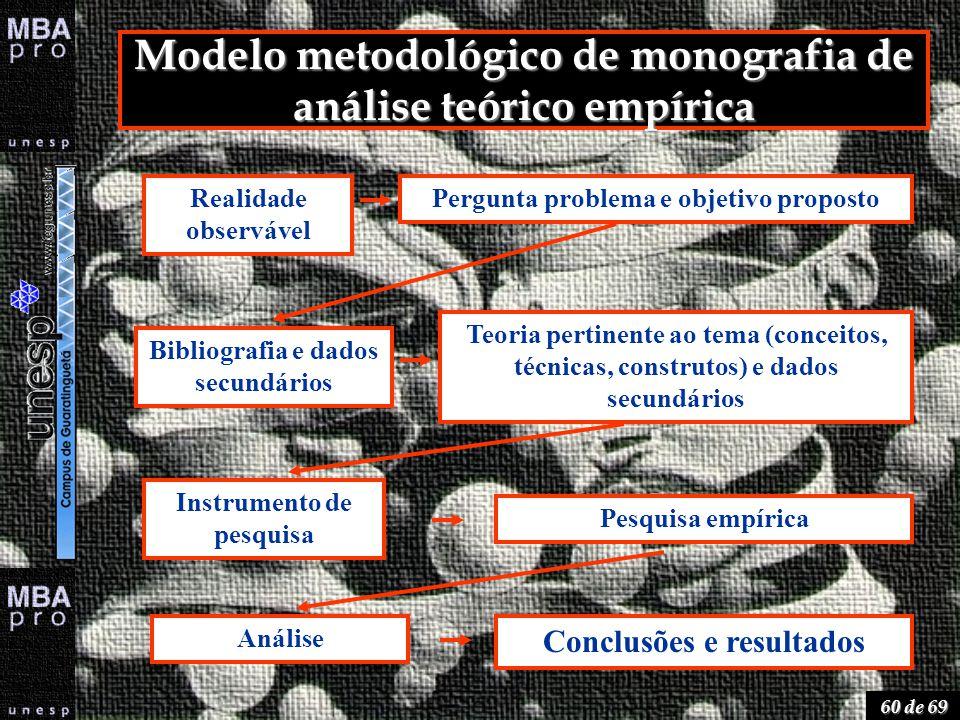 60 de 69 Modelo metodológico de monografia de análise teórico empírica Realidade observável Pergunta problema e objetivo proposto Bibliografia e dados