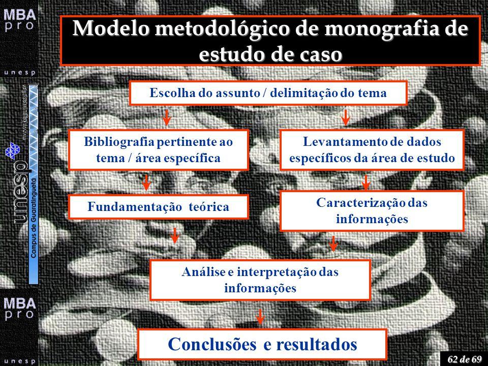 62 de 69 Modelo metodológico de monografia de estudo de caso Escolha do assunto / delimitação do tema Bibliografia pertinente ao tema / área específic