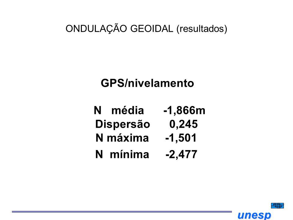 unesp ONDULAÇÃO GEOIDAL (resultados) GPS/nivelamento N média -1,866m Dispersão 0,245 N máxima -1,501 N mínima -2,477